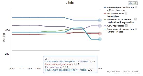 Indicadores V-Dem Chile (2016)