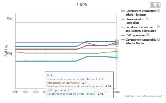 Indicadores V-Dem Cuba 2016