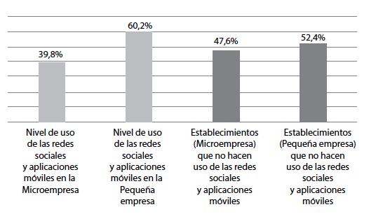Nivel de uso de las redes sociales y aplicaciones móviles