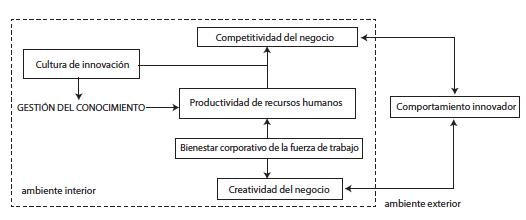 Modelo generador de Cultura de Innovación   aplicando la gestión de la felicidad