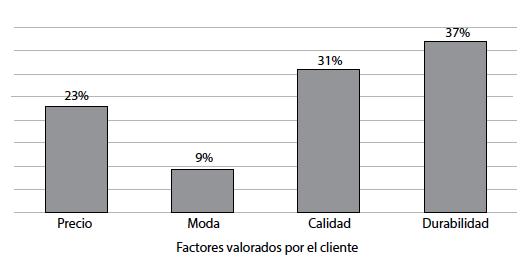 Factores que valoran los clientes encuestados   al adquirir un producto de calzado