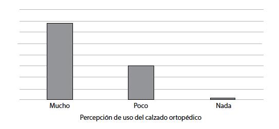 """Percepción de los encuestados sobre la mejora de calidad de vida de sus hijos con el uso de calzado ortopédico  """" width="""