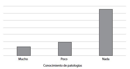 Conocimiento de los encuestados   acerca de las patologías ortopédicas existentes