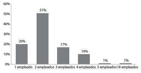 Número de empleados   que tienen las empresas panificadoras