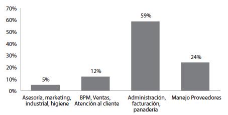 Áreas de capacitación recibida   por los empleados de las empresas panificadoras