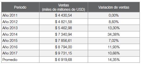 Variación porcentual de ventas anuales