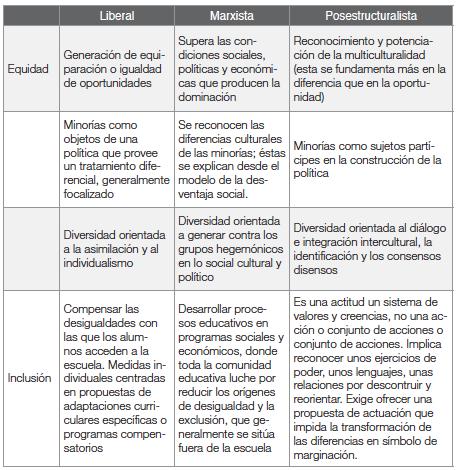 Paradigmas sobre equidad   e inclusión social en el mercado laboral