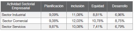Aplicación de cada dimensión   en las empresas por actividad sectorial