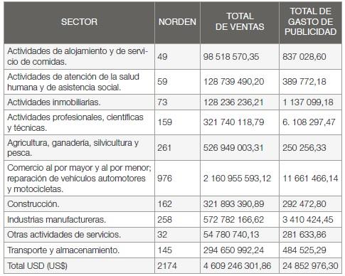 Extracto de n de Medianas Empresas de Guayaquil por Sector
