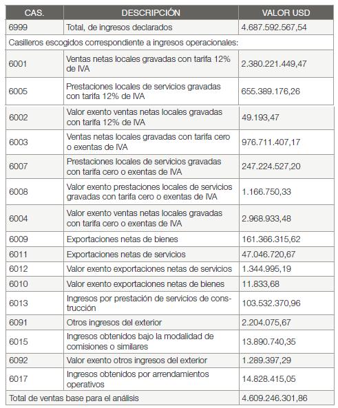 Declaración de Impuesto a la Renta Año 2015  2175 Medianas Empresas de Guayaquil