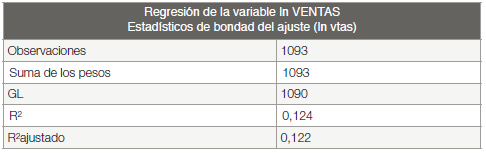 Regresión Lineal de las Variables