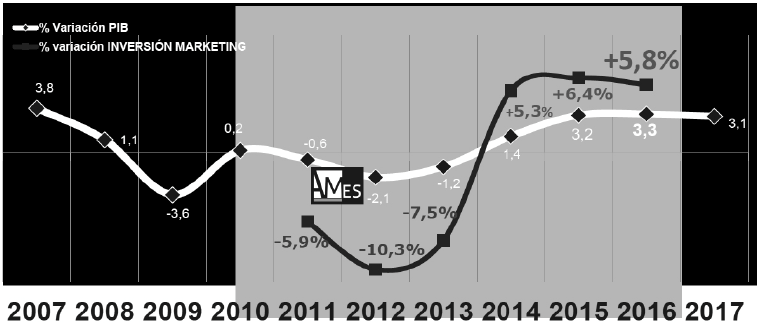 Correlación de la inversión en marketing con el PIB en España, 2007 a 2017