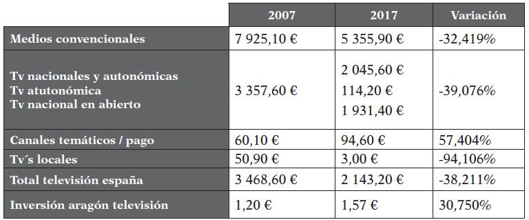 Inversión en millones de euros, variación 2007 - 2017