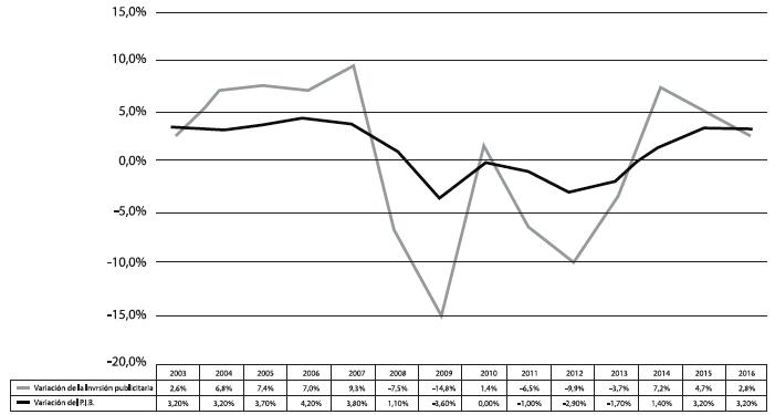 Relación de la Inversión en medios publicitarios con el PIB a precios corrientes en España en el periodo 2003-2016