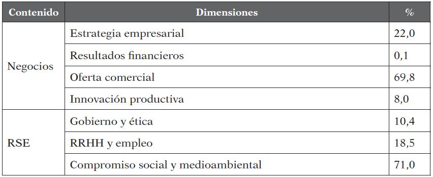 Contenidos de RSE y de negocios (%)