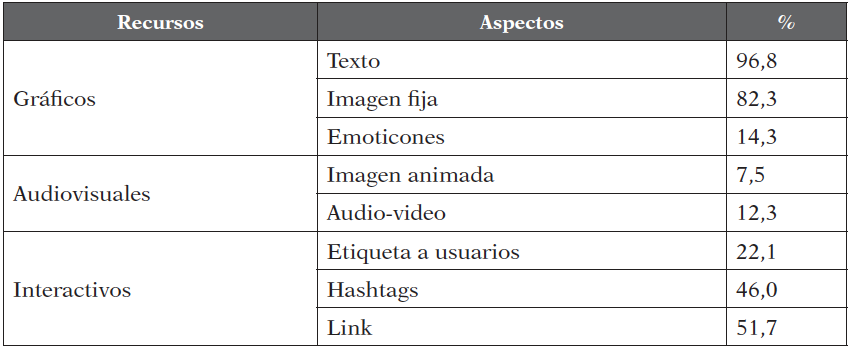 Recursos de comunicación de las empresas en Facebook (%)