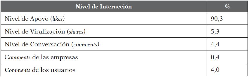 Interacción de las empresas en Facebook (%)