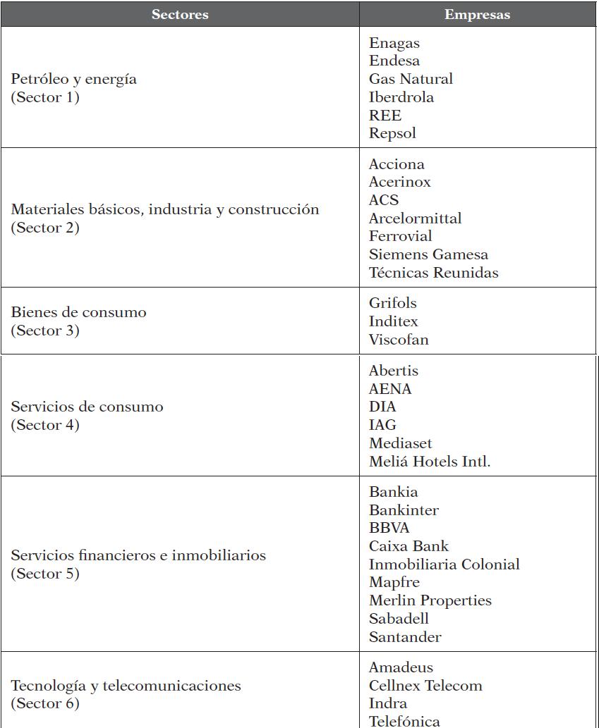 Empresas del IBEX 35 por sectores