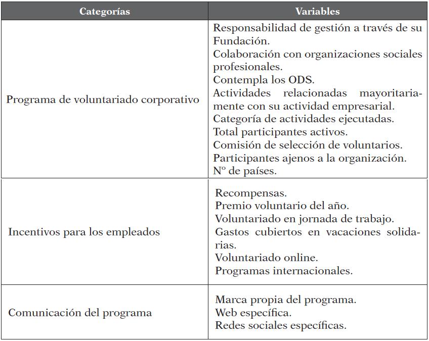 Categorías y variables de análisis