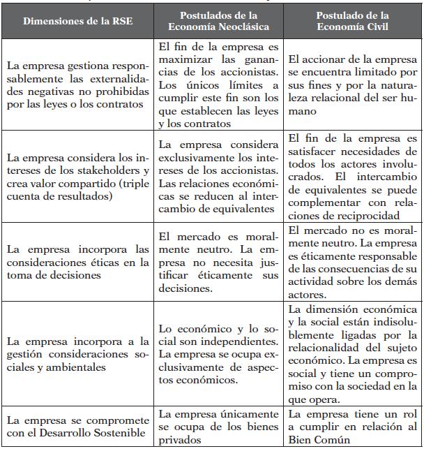 Los postulados de la Economía Neoclásica y las dimensiones de la RSE