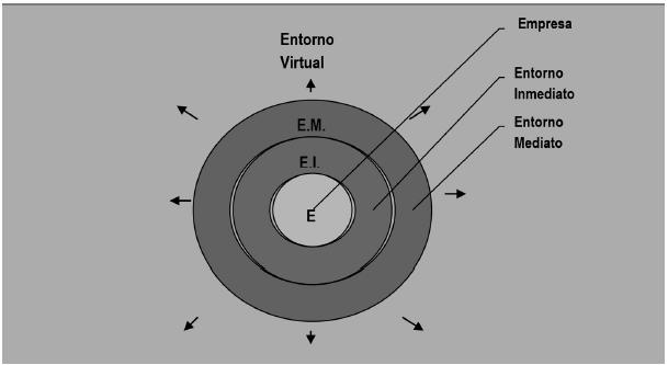 Clasificación de entornos de Empresa (E)
