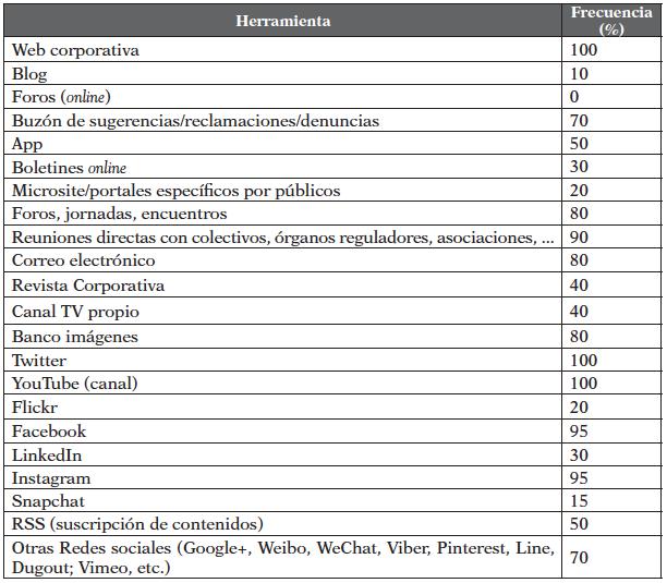 Herramientas Comunicación Primera División
